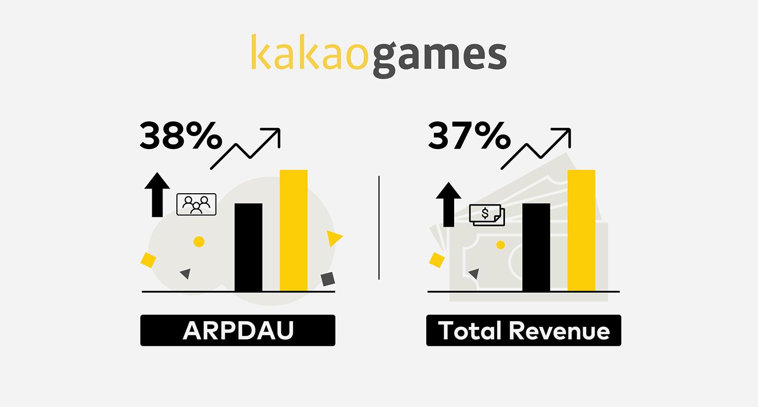 Kakao Games、Pangleの動画リワード広告で驚異的に成長