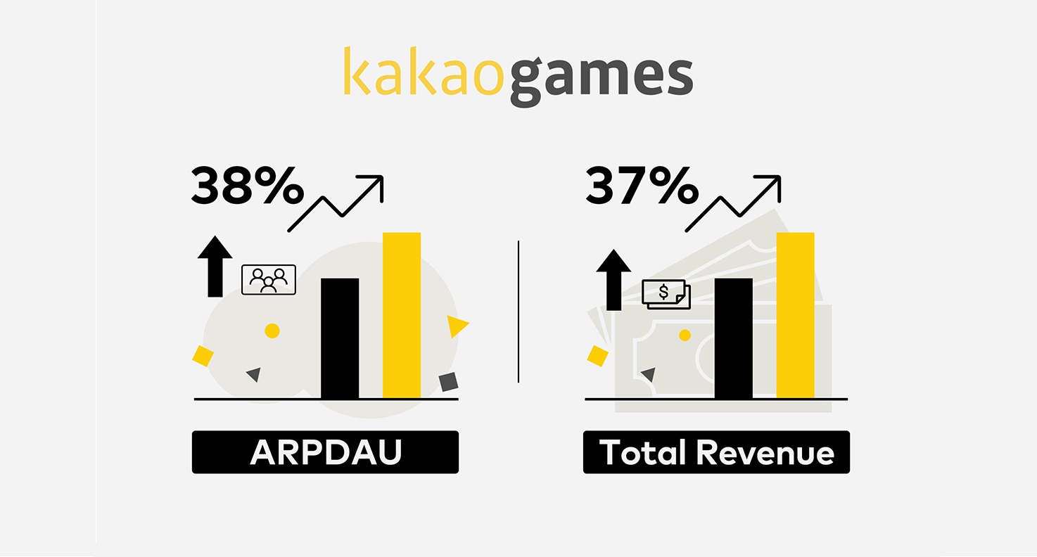 Kakao Games Unlocks Incredible Growth with Pangle's Rewarded Video Ads