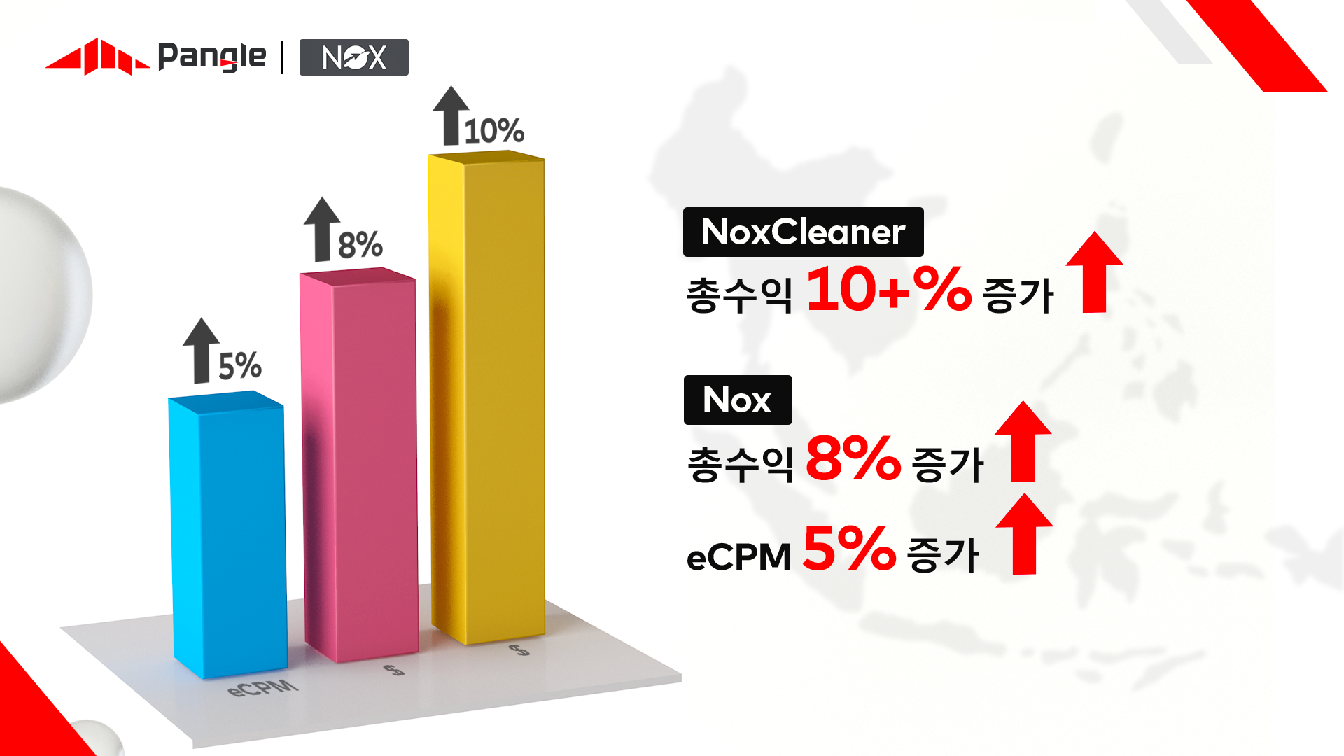 Nox, 팽글로 동남아시아 지역 매출 10% 증대를 달성하며 성장 정체를 극복하다
