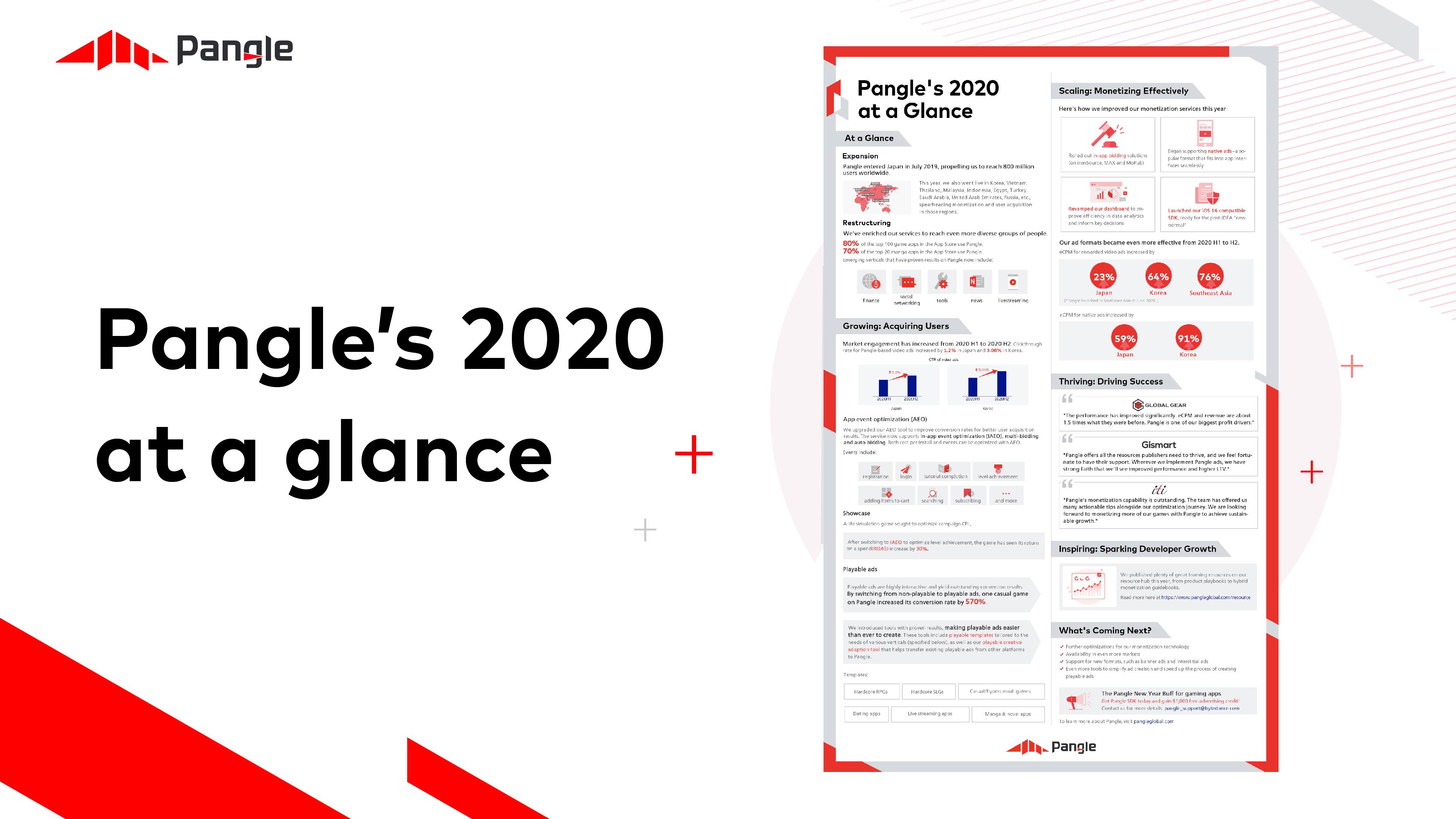 Pangle's 2020 at a glance